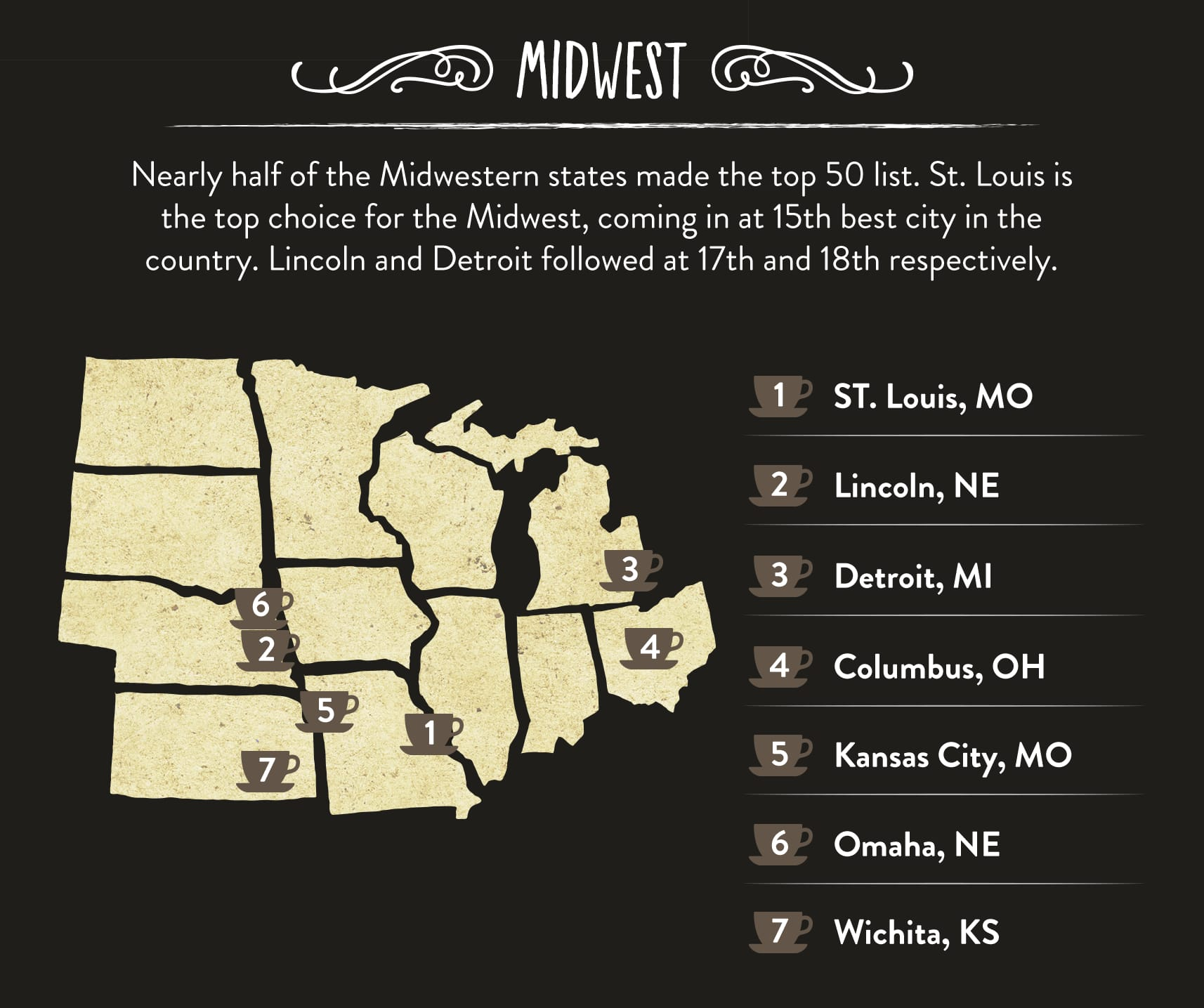 Best Coffee Cities in the Midwest